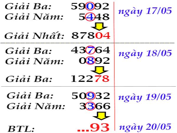 Bảng tổng hợp dự đoán kqxsmb ngày 24/07 từ các cao thủ