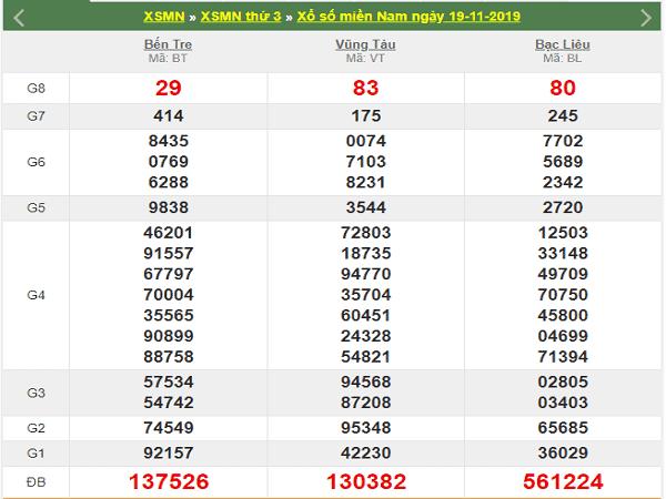 Soi cầu kết quả xổ số miền nam ngày 26/11 chuẩn 99,9%