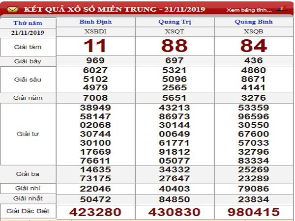 Thống kê xổ số miền trung ngày 28/11 từ các chuyên gia