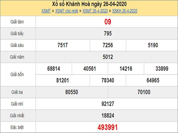 kqxs-khanh-hoa-ngay-26-4-2020-min
