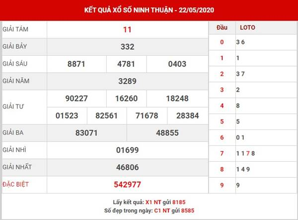 Soi cầu kết quả sổ xố Ninh Thuận thứ 6 ngày 29-5-2020