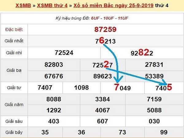 Soi cầu KQXSMB ngày 26/09/2020 - chốt số xổ số miền bắc chi tiết