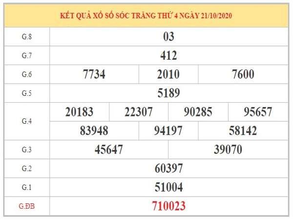 Soi cầu XSST ngày 28/10/2020 dựa trên phân tích KQXSST kỳ trước