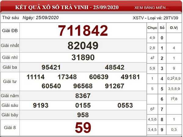 Soi cầu KQXSTV ngày 02/10/2020- xổ số trà vinh từ các chuyên gia