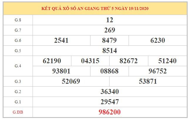 Soi cầu XSAG ngày 26/11/2020 dựa trên kết quả kỳ trước