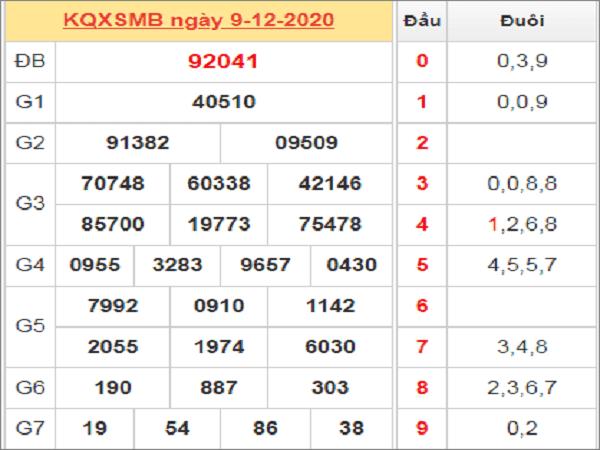 Tổng hợp soi cầu KQXSMB ngày 10/12/2020- xổ số miền bắc