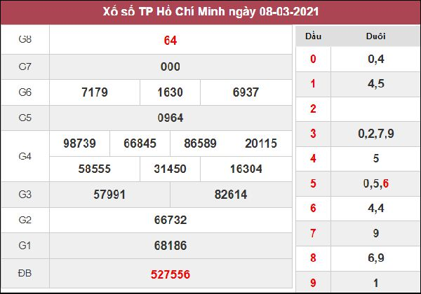 Soi cầu KQXS Hồ Chí Minh 13/3/2021 thứ 7 cùng cao thủ