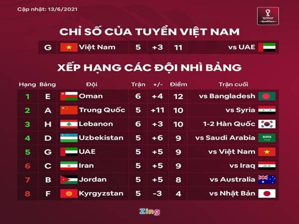 Tin BĐVN 15/6: UAE để thua Việt Nam sẽ có nguy cơ cao bị loại