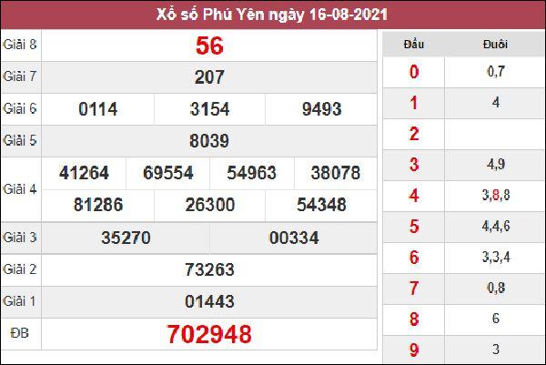 Soi cầu KQXS Phú Yên 23/8/2021 chuẩn nhất cùng cao thủ