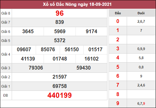 Soi cầu XSDNO ngày 25/9/2021 dựa trên kết quả kì trước